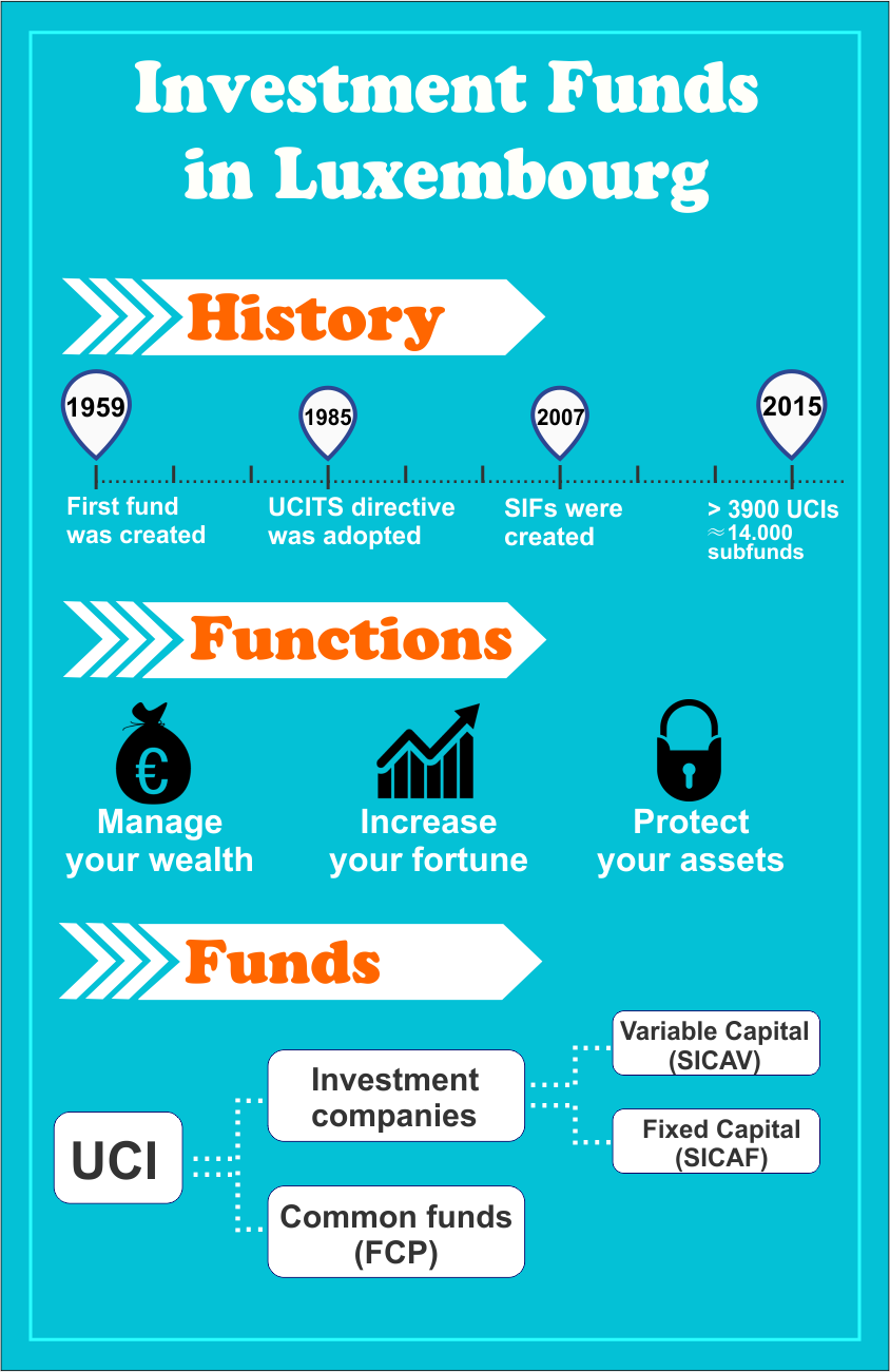 Types of investment funds in Luxembourg.png